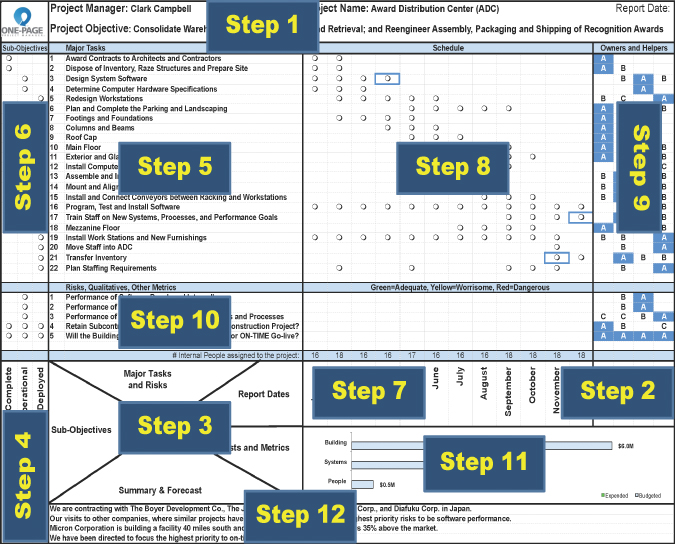 chapter 5 the 12 construction steps for a traditional oppm the