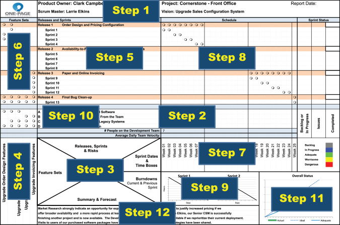 Chapter 8 The 12 Construction Steps For An Agile Oppm The New One
