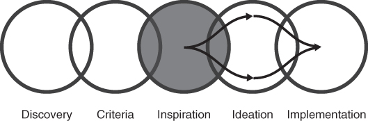 Schematic illustrating a design thinking process depicting five overlapping circles labeled (left–right) discovery, criteria, inspiration, ideation, and implementation with the inspiration circle shaded.