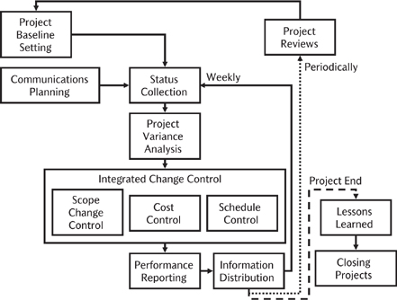 library acquisitions management flowchart The library of congress acquires materials in all formats--books, periodicals, maps, music, prints, photographs, recorded sound, videos, etc--and in all subjects.