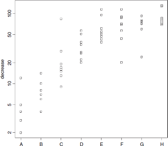 Plots with multiple variables - The R Book [Book]