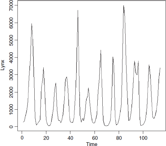 Spectral analysis the r book book the fundamental tool of spectral analysis is the periodogram this is based on the squared correlation between the time series and sinecosine waves of ccuart Choice Image