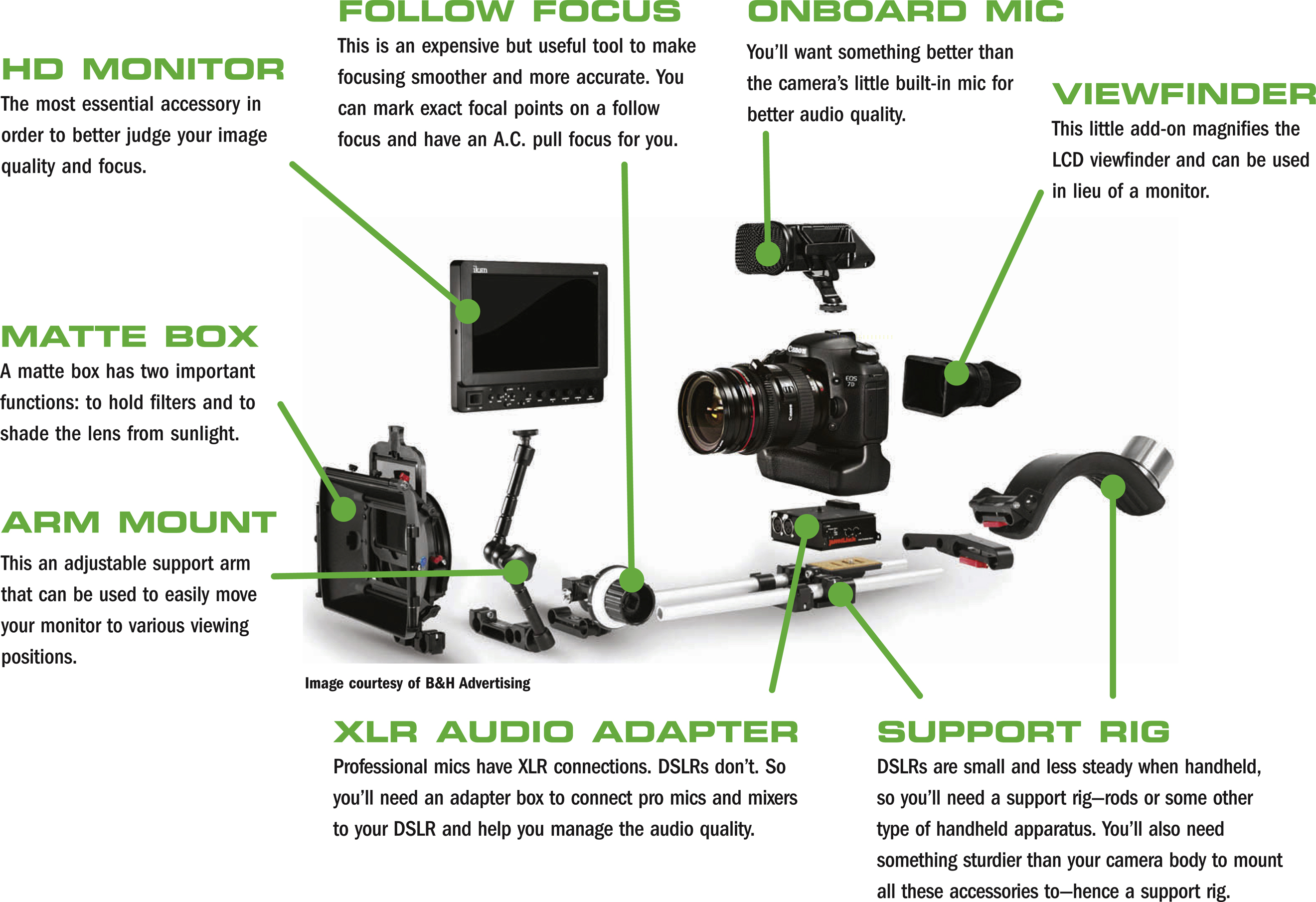Anatomy Of A Dslr Franken Rig The Shut Up And Shoot Freelance