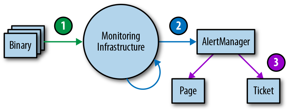 Monitoring testing environment tiers