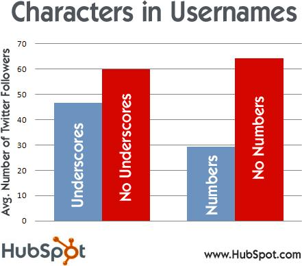 Numbers and underscores in your username typically lead to fewer followers.