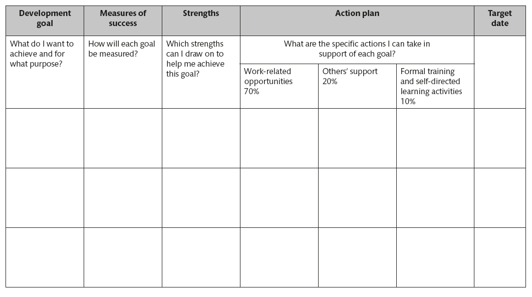 Development Action Plan Template from www.oreilly.com