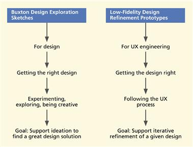 Figure 7 Comparison Between Buxton Design Exploration Sketches And Traditional Low Fidelity Refinement Prototypes