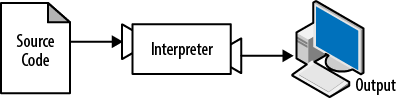 An interpreter processes the program a little at a time, alternately reading lines and performing computations.