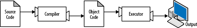 A compiler translates source code into object code, which is run by a hardware executor.