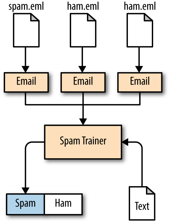 Cl Diagram Showing How Emails Get Turned Into A Spamtrainer