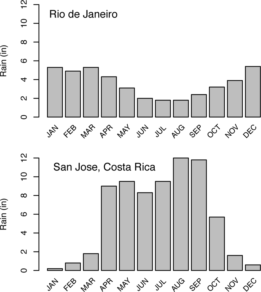 These graphs show the monthly rainfall measurements for Rio de Janeiro, Brazil, and San Jose, Costa Rica. Notice the sharp reduction in rainfall in Costa Rica going from September–October to December–January. Despite a higher average yearly rainfall in Costa Rica, its winter months of December and January are generally drier than those months in Rio de Janeiro (or for that matter, in Seattle).