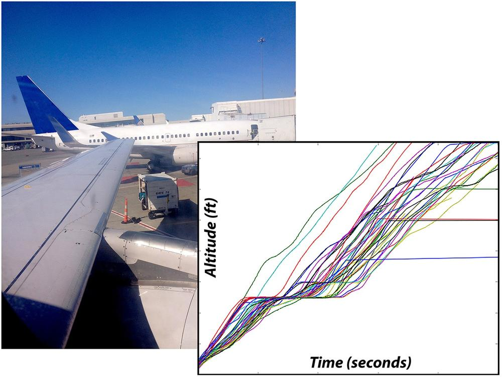 Dynamic systems such as aircraft produce a wide variety of data that can and should be stored as a time series to reap the maximum benefit from analytics, especially if the predominant access pattern for queries is based on a time range. The chart shows the first few minutes of altitude data from the flight data systems of aircraft taking off at a busy airport in California.