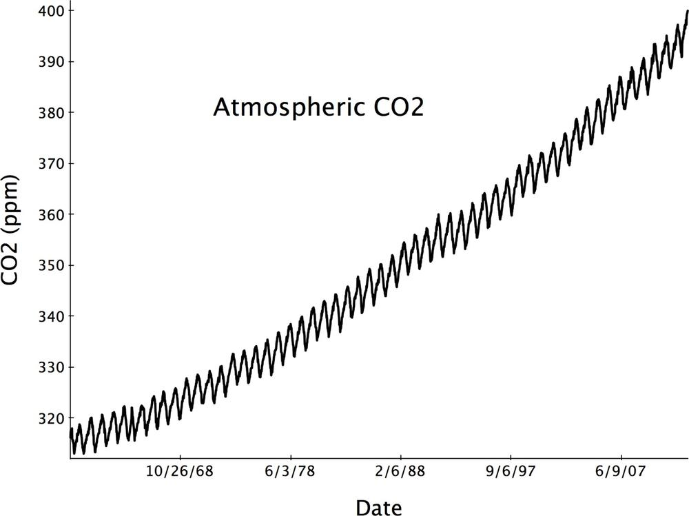 Time series data measured frequently over a sufficiently long time interval can reveal regular patterns of variation as well as long-term trends. This curve shows that the level of atmospheric CO2 is steadily and significantly increasing. See the original data from which this figure was drawn.