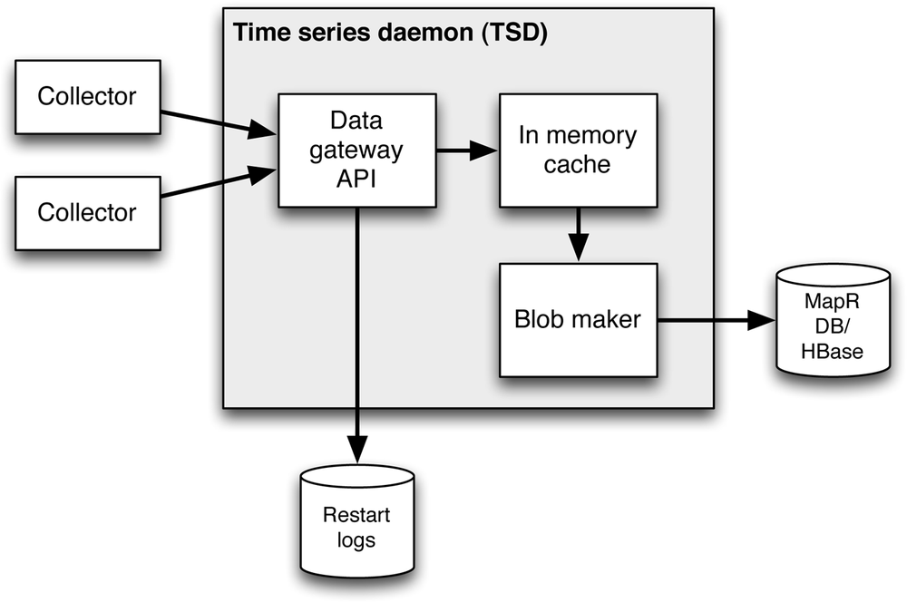 Changes inside the TSD when using extensions to Open TSDB that enable high-speed ingestion of rapid streaming data. Data is ingested initially to the storage tier in the blob-oriented format that stores many data points per row.