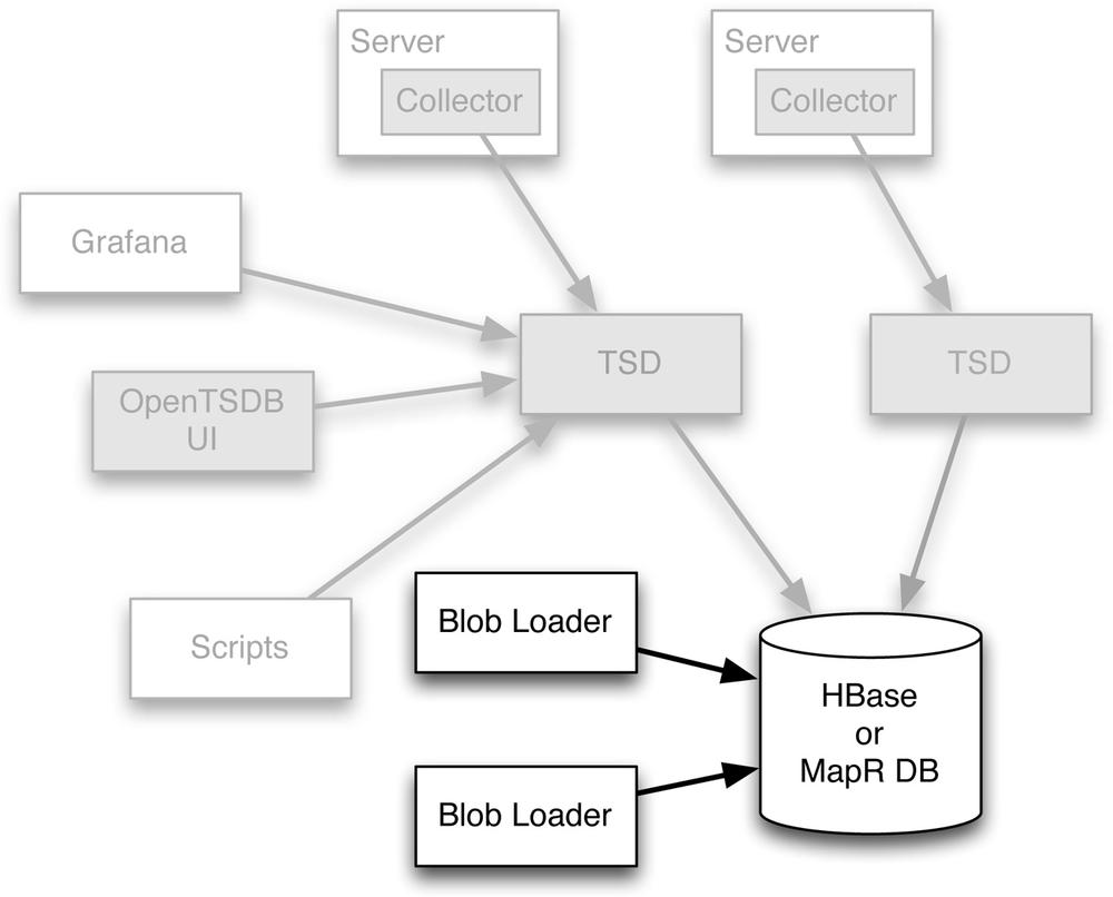 historical data can be ingested at high speed through direct blob ingenstion by using the blob