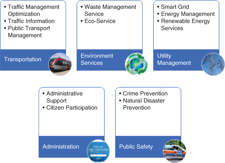 Smart city services depicted by 5 rounded boxes indicating transportation, environment services, utility management, administration, and public safety.