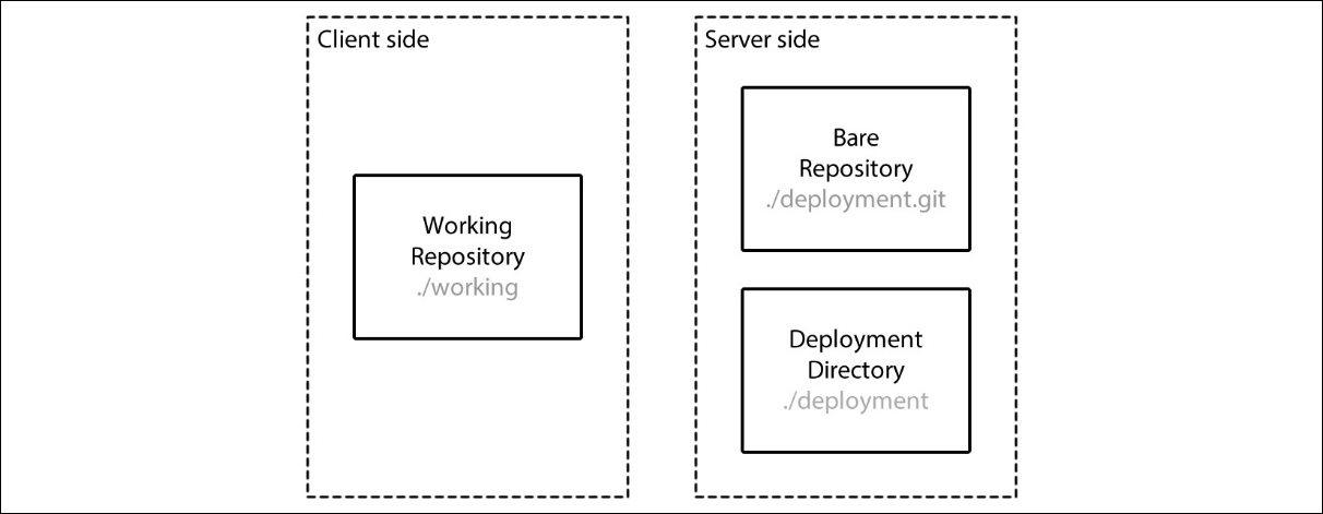Passive deployment based on Git server side hooks