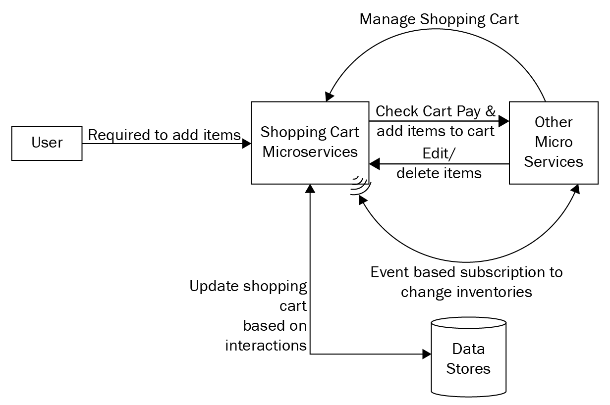 Business Process Overviewxa0 Typescript Microservices Book Shopping Cart Diagram Overview