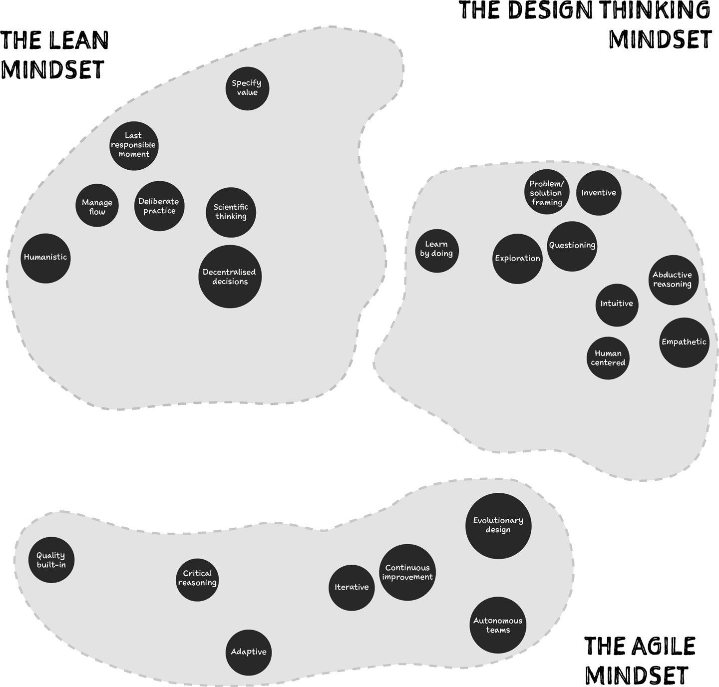 Understanding Design Thinking, Lean, and Agile