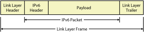 Basic structure of IPv6 packets sent on LAN and WAN media