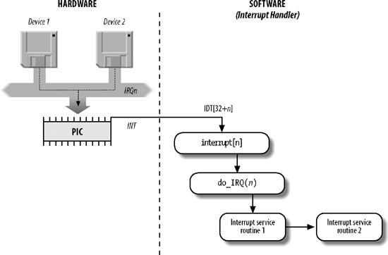 4 6  Interrupt Handling - Understanding the Linux Kernel, 3rd
