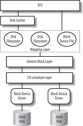Kernel components affected by a block device operation