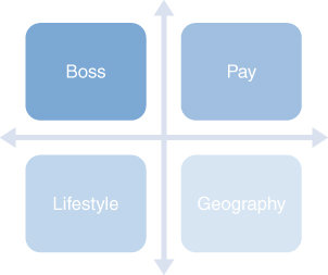 Illustration of Boss, Lifestyle, Geography, Pay objectives.