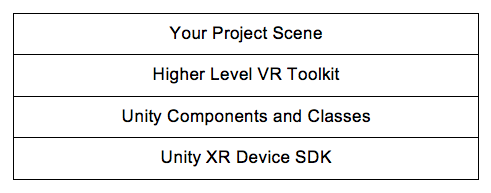Unity VR Support and Toolkits - Unity Virtual Reality Projects