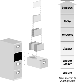 A hierarchical filesystem