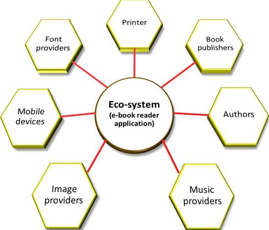 Step 4 Innovate Around Your Ecosystem User Experience Innovation User Centered Design That Works Book