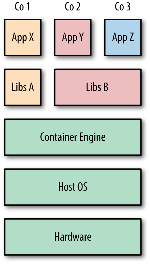 1  The What and Why of Containers - Using Docker [Book]