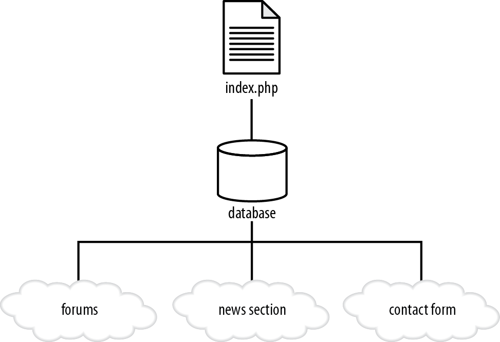 The structure of an integrated, database-driven website