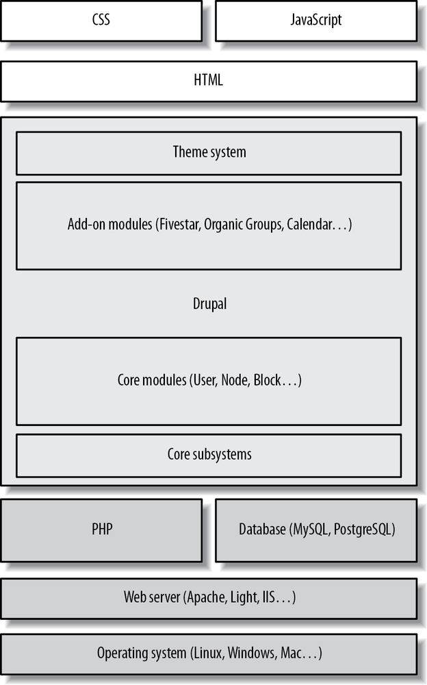 How Drupal and its conceptual layers fit with other layers of a website