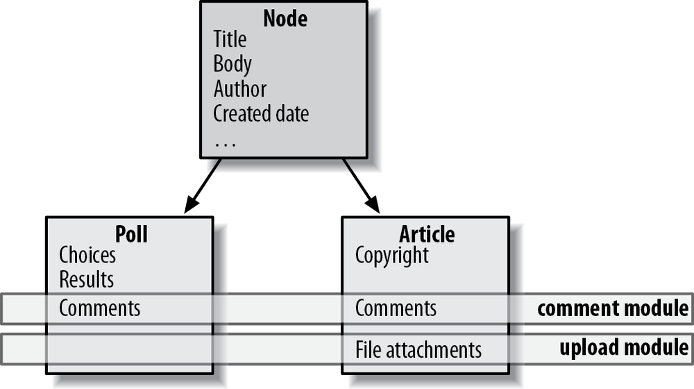 All nodes in the system share a basic set of properties; nodes may define additional, specific fields, and modules can add extra features to nodes as well