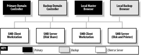 A Windows domain with a local master and local backup browser