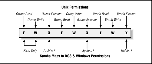 How Samba and Unix view the permissions of a file