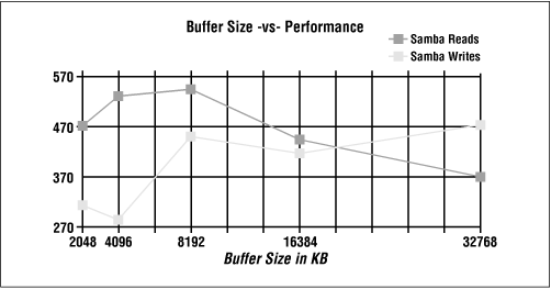 SO_SNDBUF size and performance