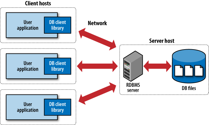 Traditional RDBMS client/server architecture that utilizes a client library.