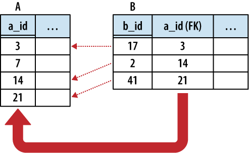 In a one-to-one relationship, table B has a foreign key that references the primary key of table A. This associates every non-NULL foreign key in table B with some row in table A.