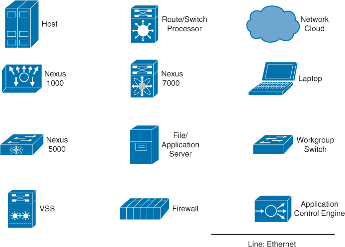 Icons - Using TRILL, FabricPath, and VXLAN: Designing