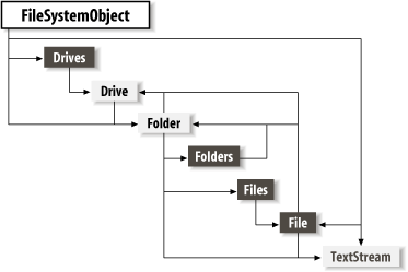 The File System object model