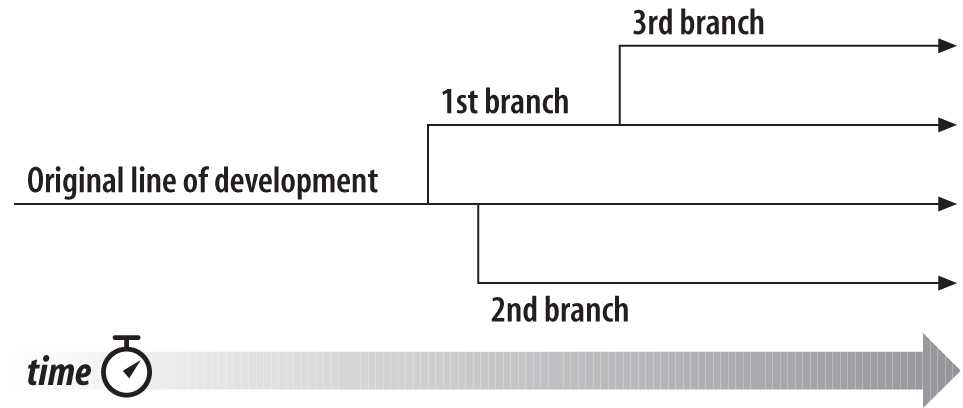 Branches of development