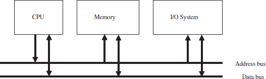 Chapter 13  Microcomputer Design - VHDL [Book]