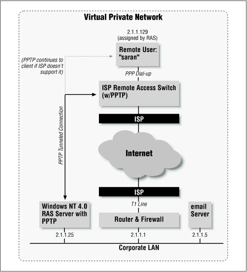 A full diagram of a PPTP connection over the Internet