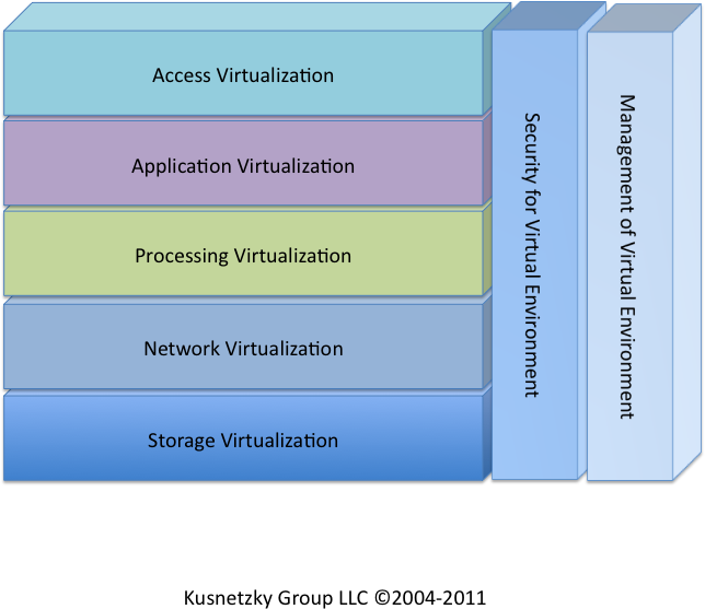 Kusnetzky Group model of virtualization
