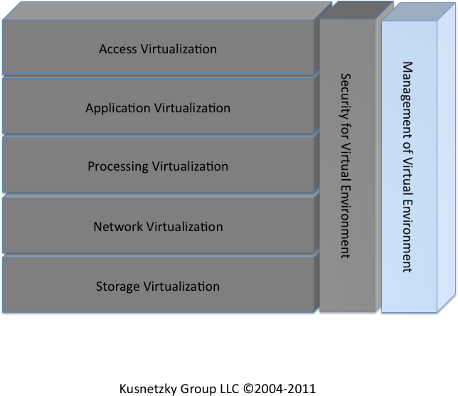 Management for virtual environments