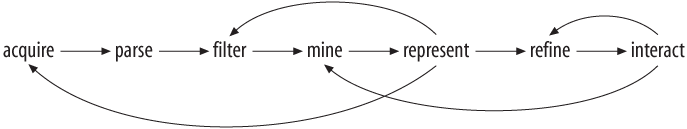 Interactions between the seven stages