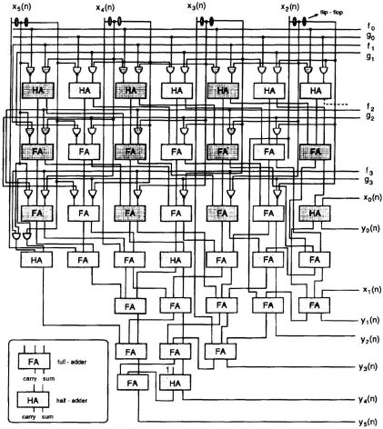 Design and Implementation VLSI Digital Signal Processing Systems