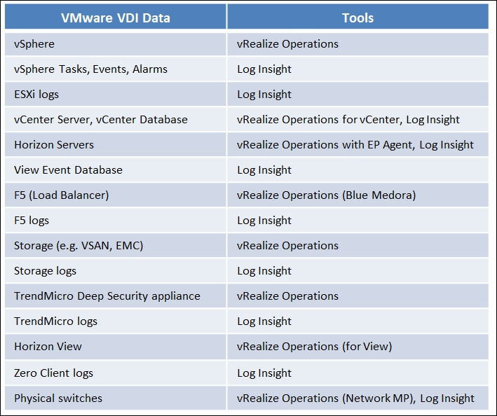 Dashboards for the VDI team - VMware Performance and