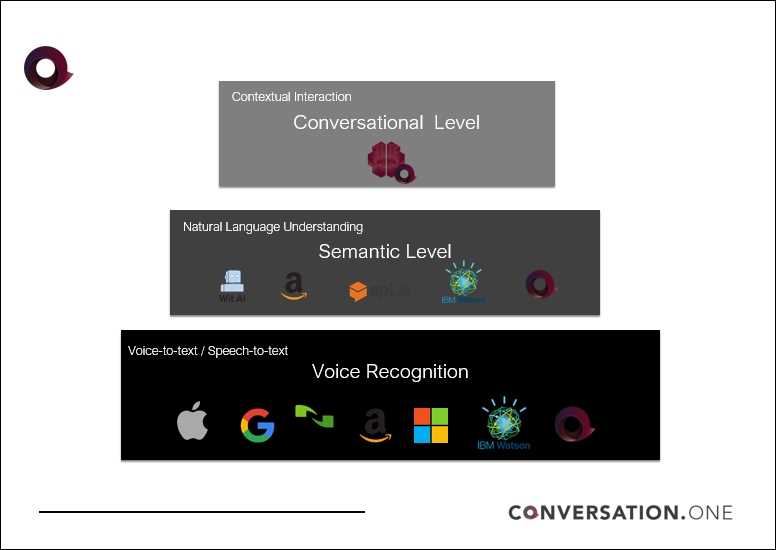 The stack of conversational UI